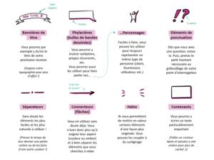 Description de 8 éléments graphiques simples pour commencer à gribouiller