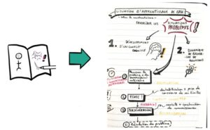 Illustration du sketchnoting