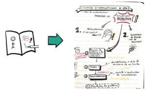 Illustration du sketchnoting