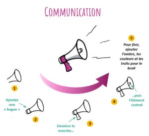 L'idée de communication externe peut s'illustrer à l'aide d'un porte-voix