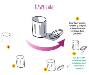 L'idée de gaspillage peut s'illustrer à l'aide d'une poubelle ouverte
