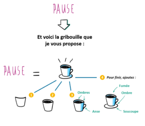 Illustration de l'idée de pause
