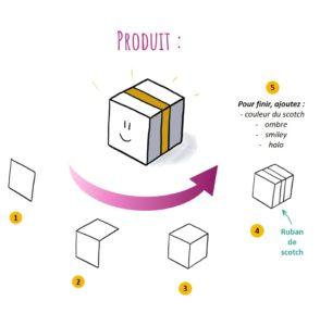 L'idée de produit peut s'illustrer à l'aide d'un colis fermé, prêt à être expédié
