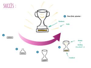 L'idée de succès peut s'illustrer à l'aide d'un trophée
