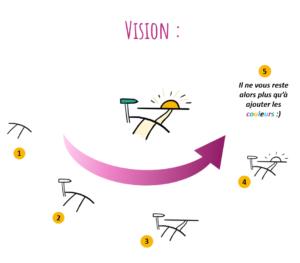 L'idée de vision peut s'illustrer à l'aide d'un paysage dans lequel un chemin mène vers l'horizon