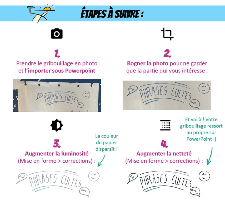 Etapes permettant d'importer un dessin sous PowerPoint