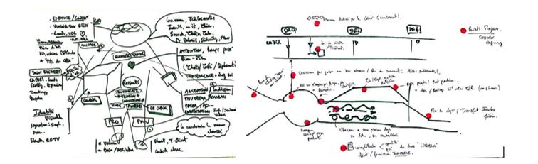 Exemple de sketchnote n°4