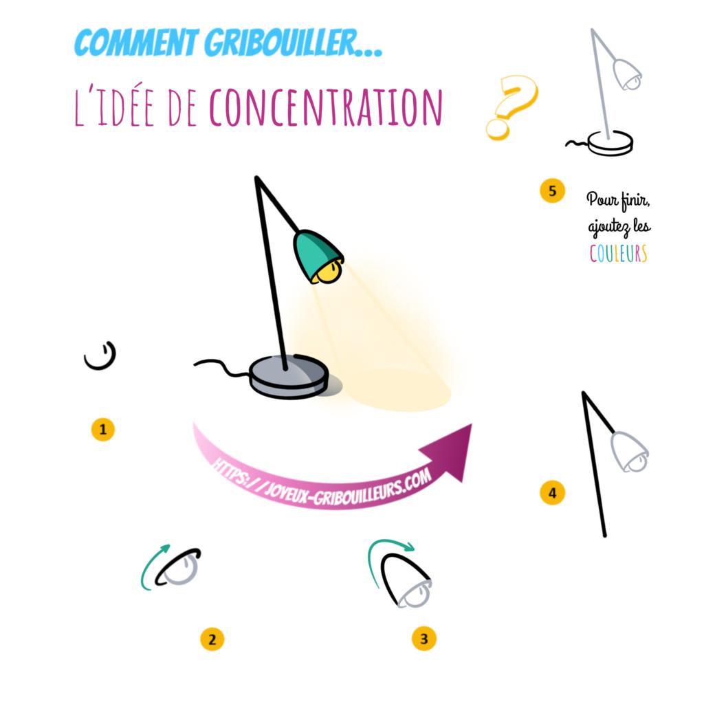 L'idée de concentration peut être représentée à l'aide d'une lampe de bureau