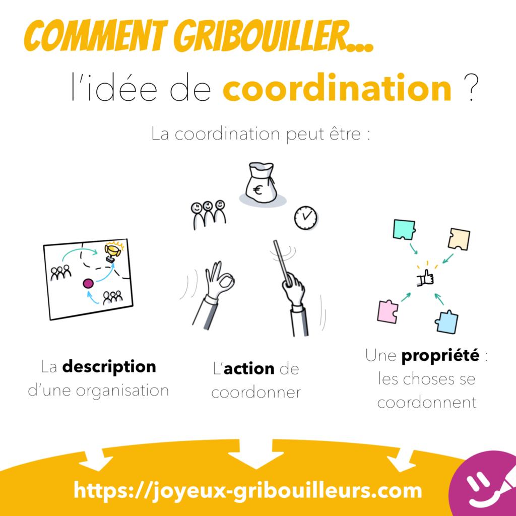 L'idée de coordination peut, en fonction du contexte, être représentée par un chef d'orchestre, un plan de bataille ou des pièces de puzzle