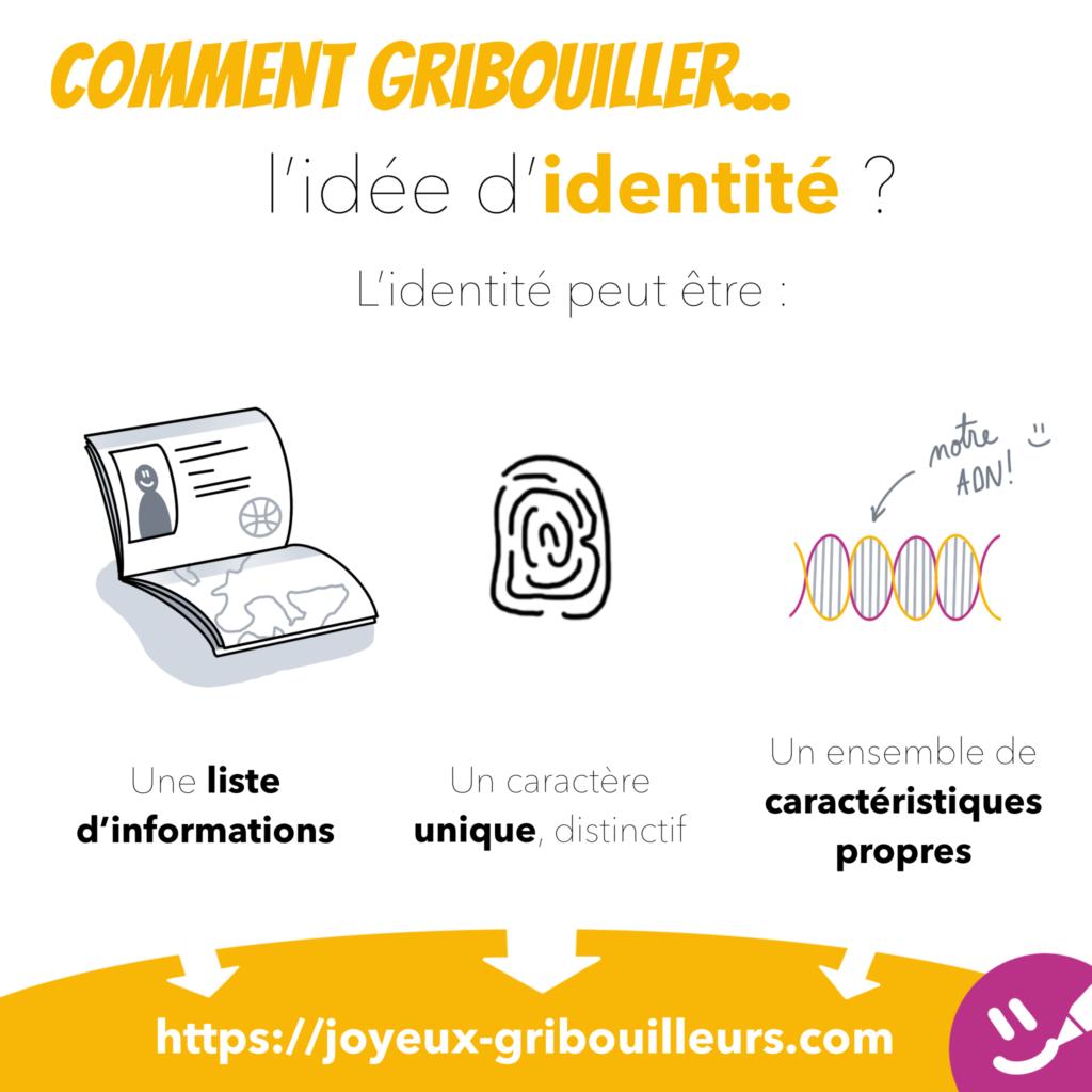 L'idée d'identité peut, en fonction du contexte, être représentée par un passeport ou une carte d'identité, une empreinte digitale ou une double hélice d'ADN