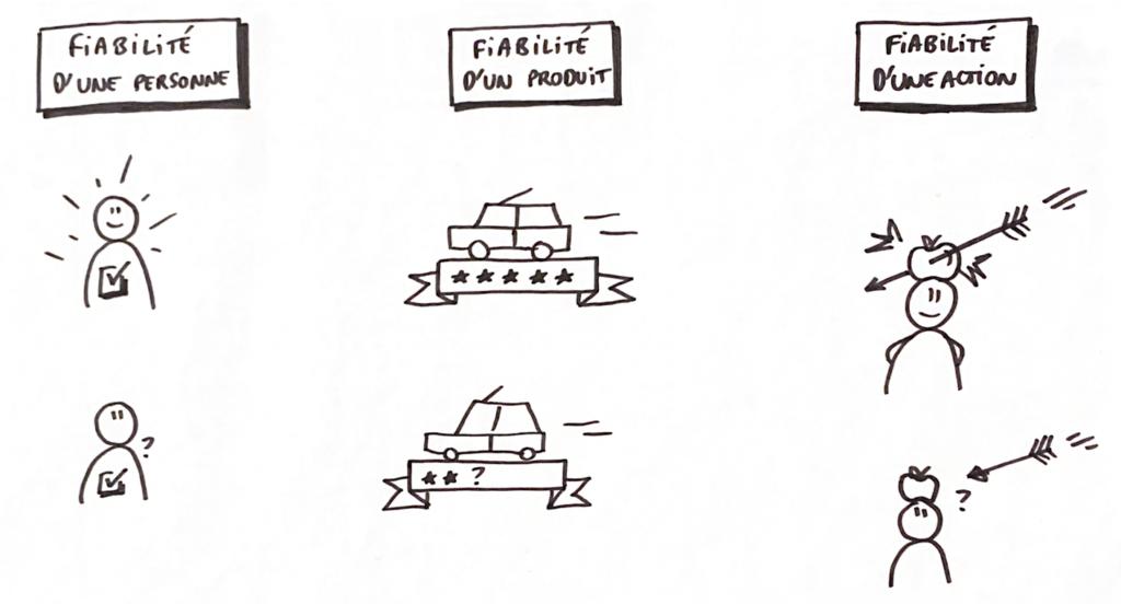 Différentes pistes pour représenter l'idée de fiabilité