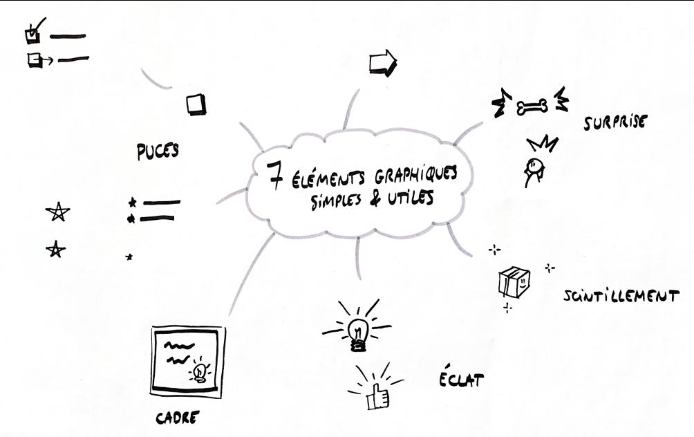 7 éléments graphiques utiles pour sketchnoter au quotidien