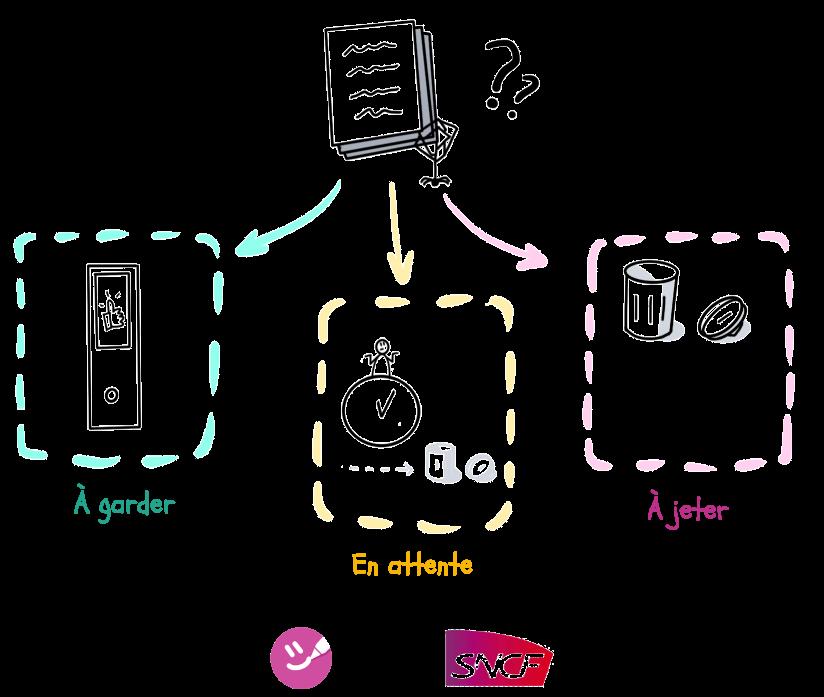 La phase Débarrasser des 5S consiste à distinguer ce qui est utile à la production de valeur de ce qui ne l'est pas
