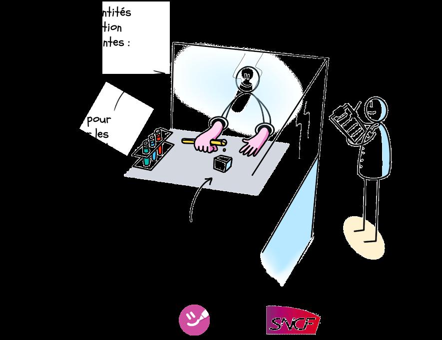 Le dessin indique ce qui est testé dans le cadre de la résolution du problème (éprouvette), les mesures de prévention des risques en cas d'inefficacité de la solution testée (la vitre) et enfin la façon de confirmer que la solution apporte les résultats attendus (la personne prenant des notes)